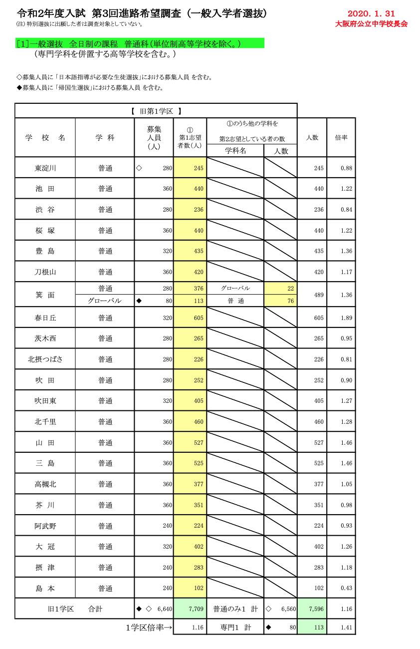 高校 大阪 倍率 2021 府 私立